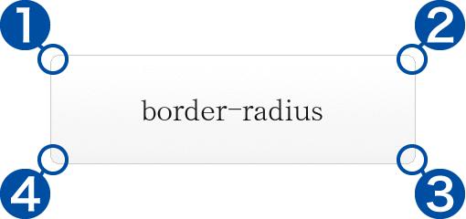 css_radius01