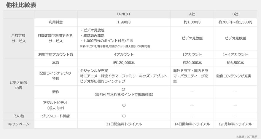 U-NEXT比較表